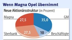 Einigung über Opel in den nächsten 48 Stunden