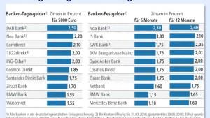 Mit mageren Zinsen auf Nummer Sicher