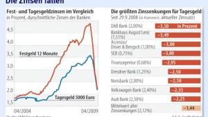 Anleger bekommen nur noch magere Zinsen