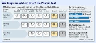 Viele Briefe Verspätet Mit Der Deutschen Bummel Post Unternehmen
