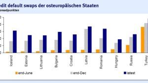 Zunehmende Risiken für Anleger in Zentral- und Osteuropa
