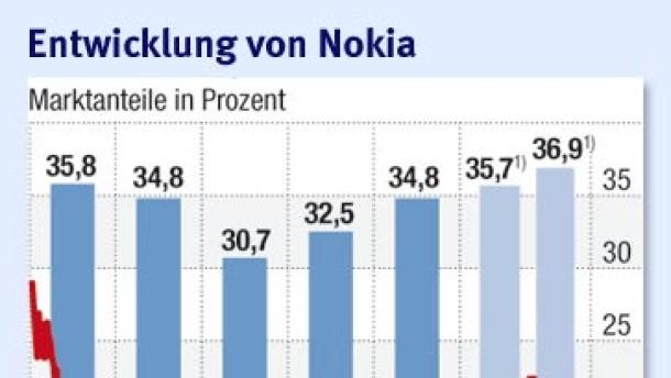 Nokia geht ins Netz