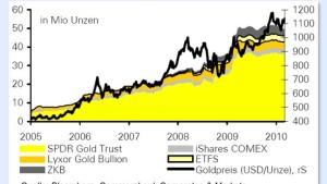 Der Goldpreis befindet sich auf Richtungssuche