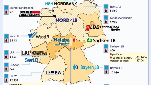 Risultati immagini per landesbanken