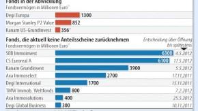 Infografik / Offene Immobilienfonds in der Krise