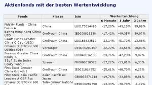 China-Aktienfonds fangen sich wieder