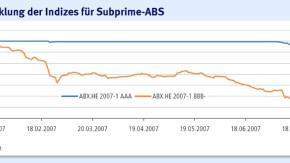 Infografik/ Entwicklung der Indizes für Subprime-ABS