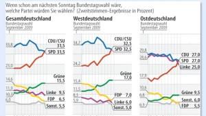 CDU und SPD derzeit gleichauf