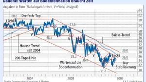 Aktien zum Liquidieren