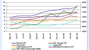 Hohe Inflation ist eine Last für die Börsen der Schwellenländer