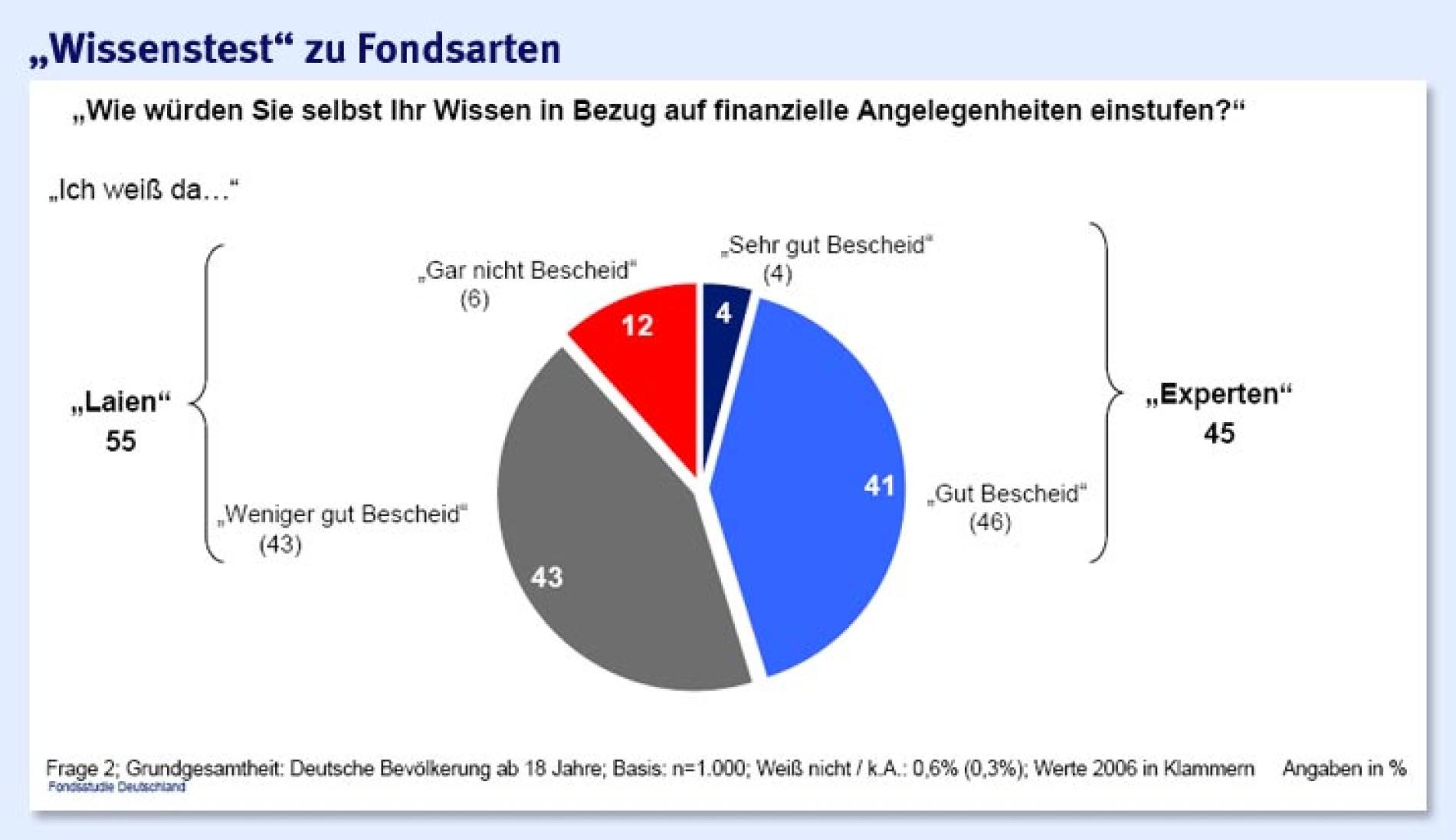 Investmentfonds darstellung menschlicher centum investments vacancies