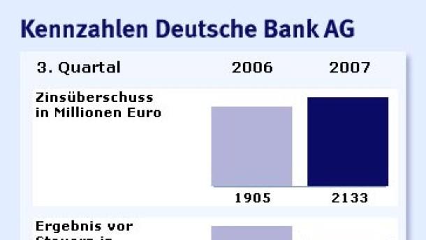 Finanzkrise trifft die Deutsche Bank weniger als befürchtet