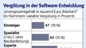 Software-Experten sind gefragt