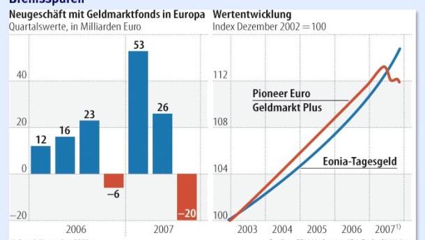 Unruhige Zeiten für Geldmarktfonds