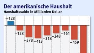 Amerika macht 1,4 Billionen Dollar Defizit