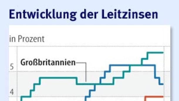 Die europäische Geldpolitik im Dilemma