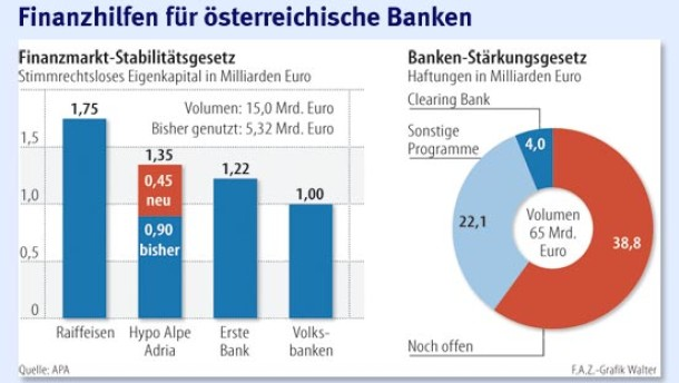 Österreich verhindert den Domino-Effekt