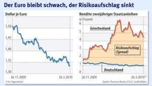 Einigung auf Notfallplan beruhigt die Märkte