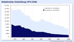 So wenige Tote wie noch nie auf Deutschlands Straßen