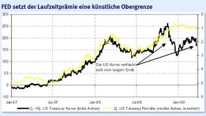 Was hinter den Zentralbankkäufen von Staatsanleihen steckt