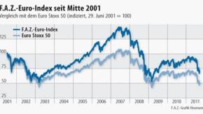 Infografik / F.A.Z.-INDEX / F.A.Z.-Euro-Index seit Mitte 2001