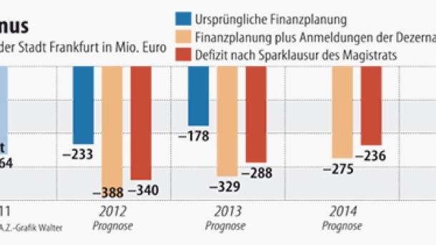 Frankfurts Haushaltsloch wächst