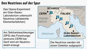 Infografik / Opera-Projekt / Neutrinos