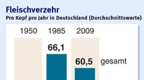 Infografik / Deutschland Schwein Rind Kalb Geflügel /  Fleischverzehr