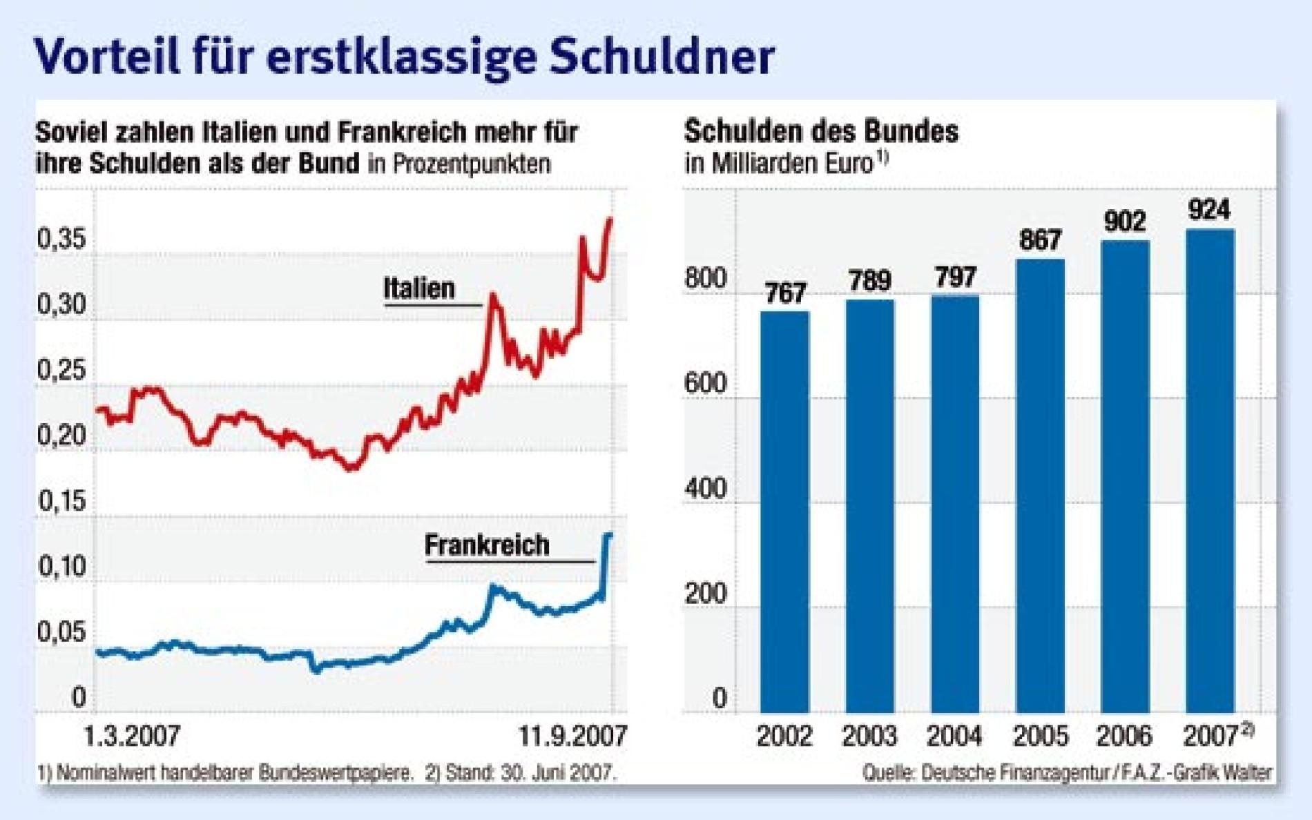 staatsanleihen run auf bundesschuld drückt verzinsung unter  festgeld aktuell deutlich rentabler als bundesanleihen #11