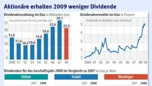 Zehn Dax-Konzerne erhöhen die Dividende