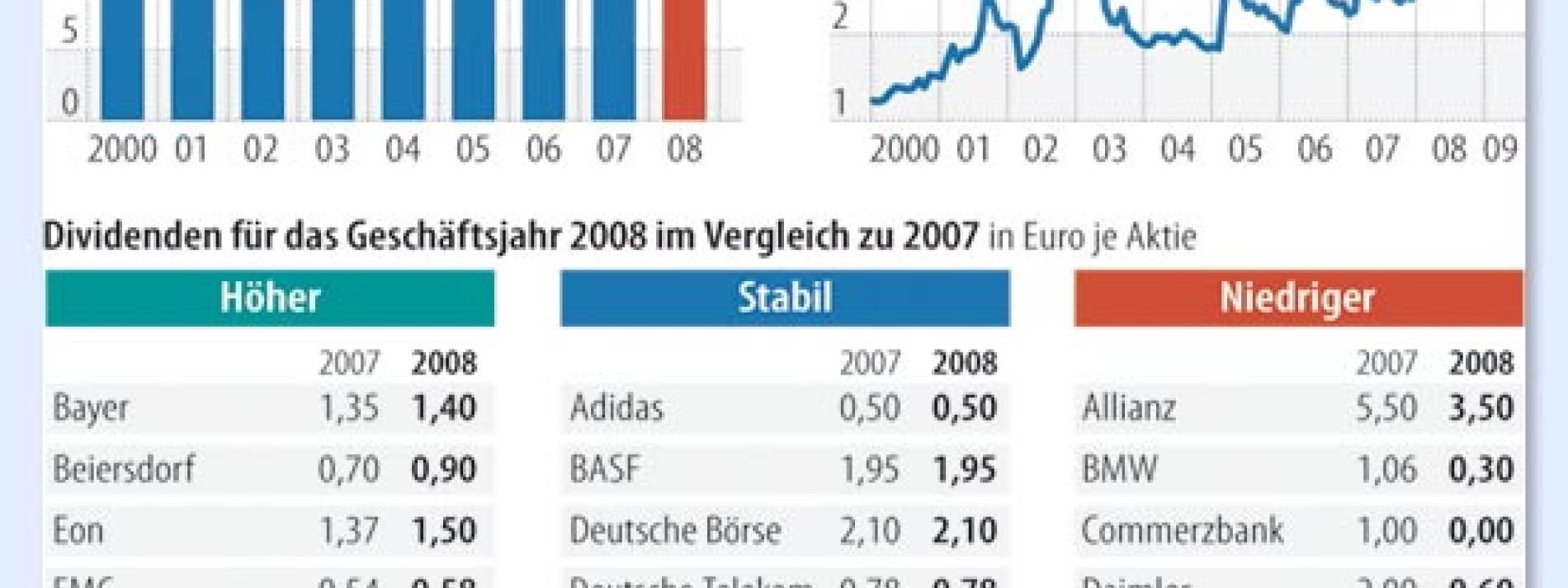Allianz Dividende 2021 Auszahlung