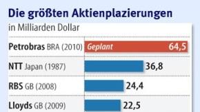 Infografik / Die größten Aktienplazierungen
