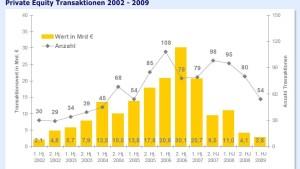 Das deutsche Beteiligungsgeschäft liegt darnieder