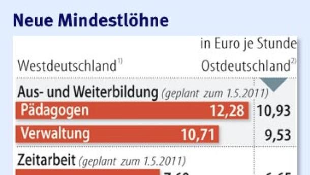 Infografik / Neue Mindestlöhne