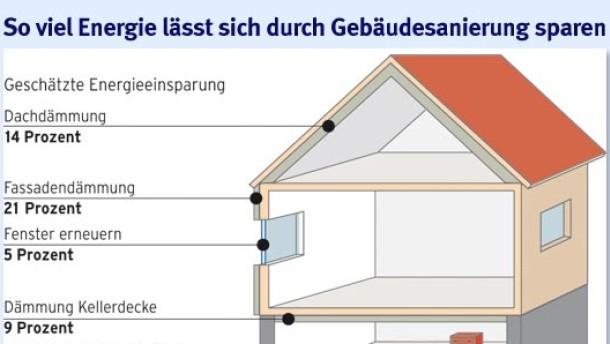 Wie Häuser Energie sparen