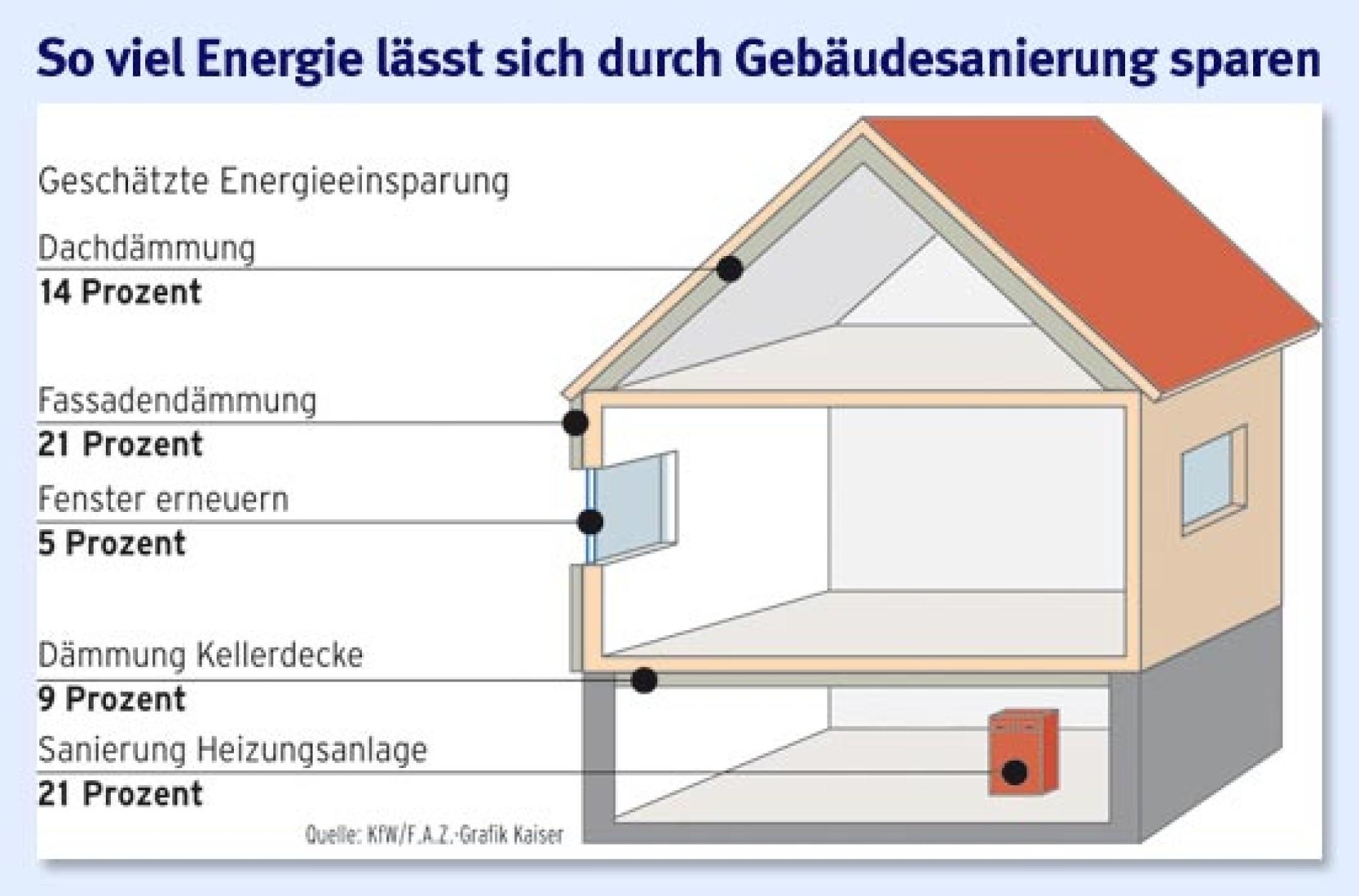 Energetische Sanierung Wie Häuser Energie sparen ...