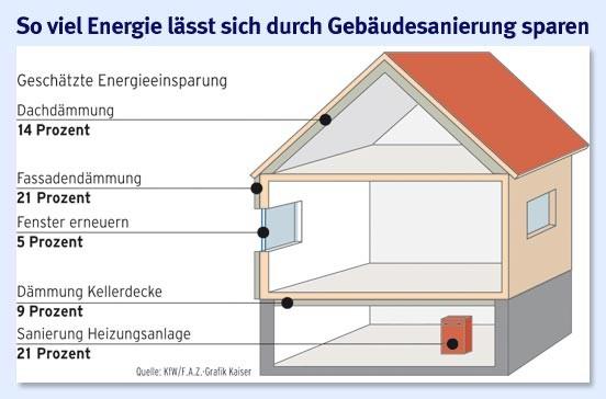 bilderstrecke zu energetische sanierung das energiesparende haus bild 2 von 2 faz. Black Bedroom Furniture Sets. Home Design Ideas