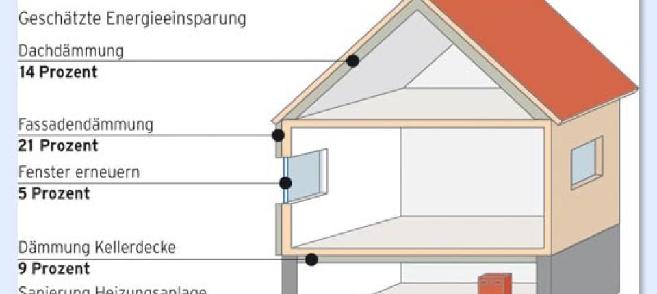 Energetische Sanierung: Wie Häuser Energie sparen ...